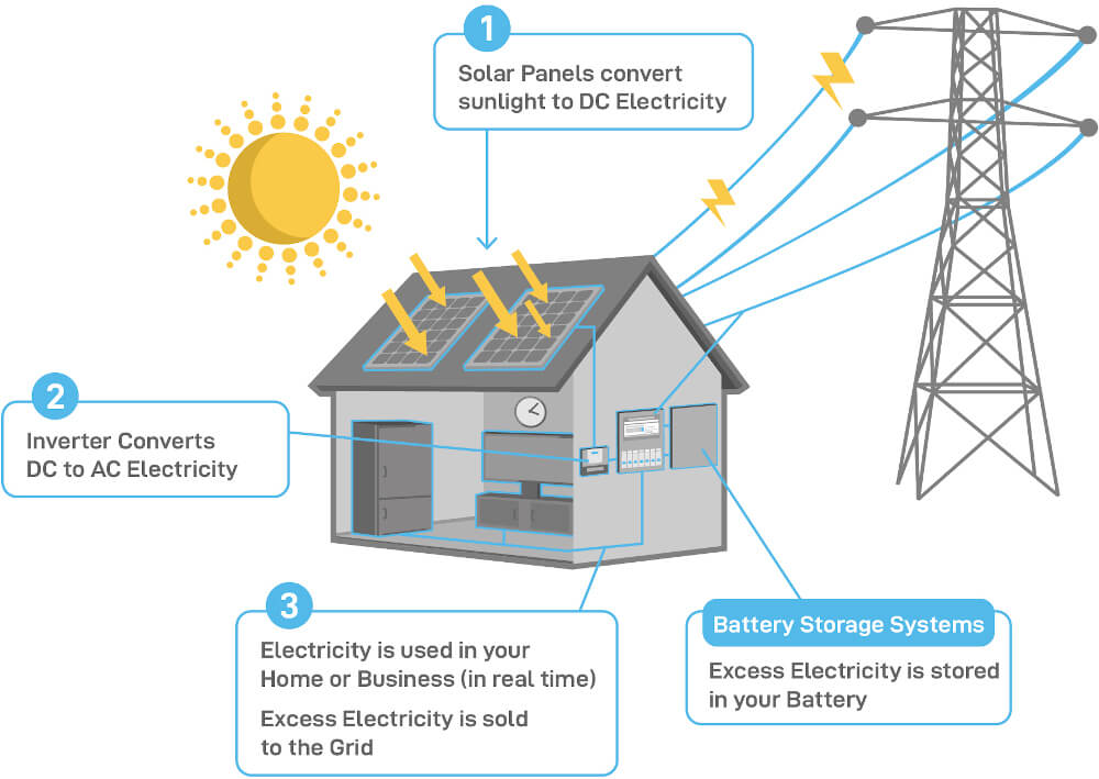 freedom electrical solar diagram